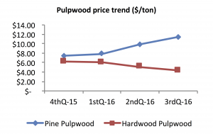Graph of North Carolina third quarter 2016 pulpwood prices