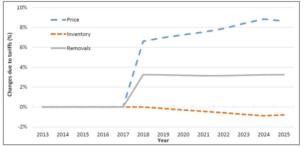 Percent Change in Price, Inventory, and Removals Due to Tariffs from 2013 to 2025