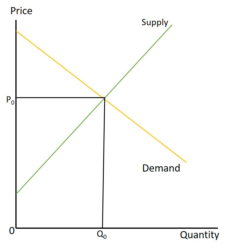 Timber Prices Supply Demand And Extenuating Circumstances Nc