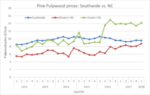 Cover photo for North Carolina Pine Stumpage Prices Were Up in the First Quarter of 2018