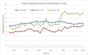 NC pulpwood chart