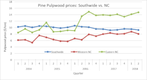 Recent trends in pine pulpwood prices in North Carolina chart image