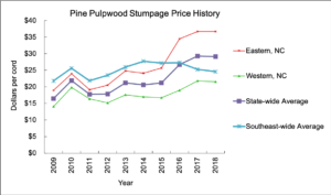 graph depicting 10 year price history for standing timber