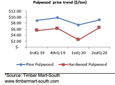 Pulpwood price trend