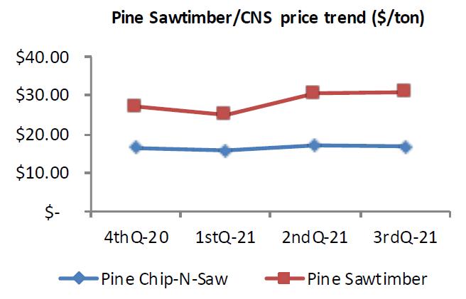 Price trend chart